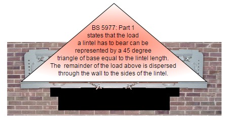 BS 5977: Part 1 states that the laod a lintel has to bear can be represented by a 45 degree triangle of base equal to the lintel length. The remainder of the load above is dispersed through the wall of to the sides of the lintel.